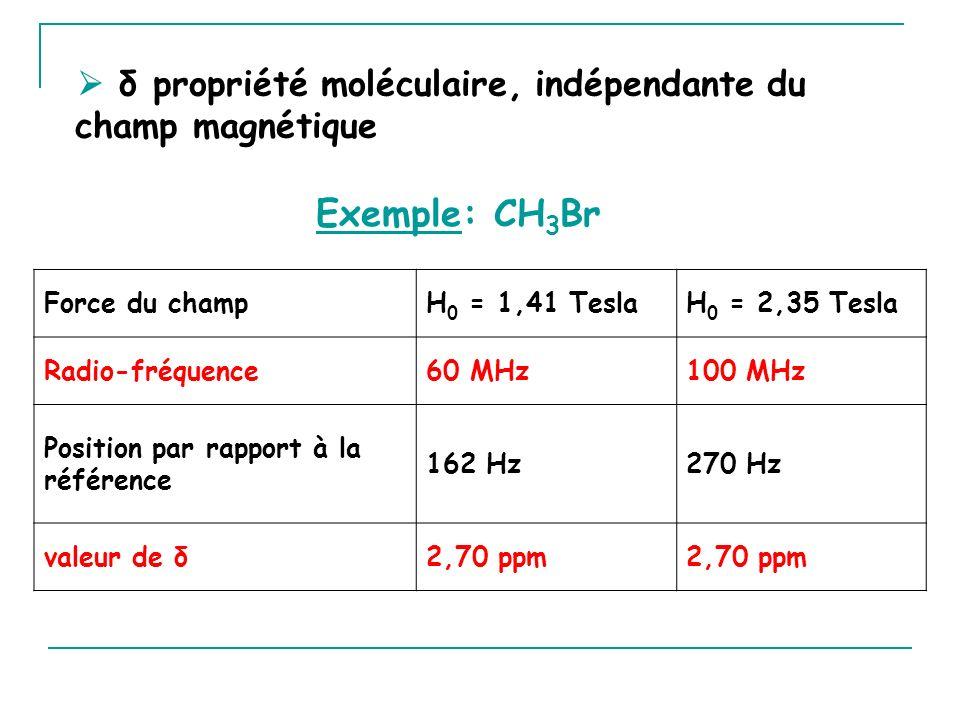  δ propriété moléculaire, indépendante du champ magnétique