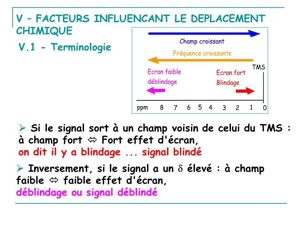 V – FACTEURS INFLUENCANT LE DEPLACEMENT CHIMIQUE