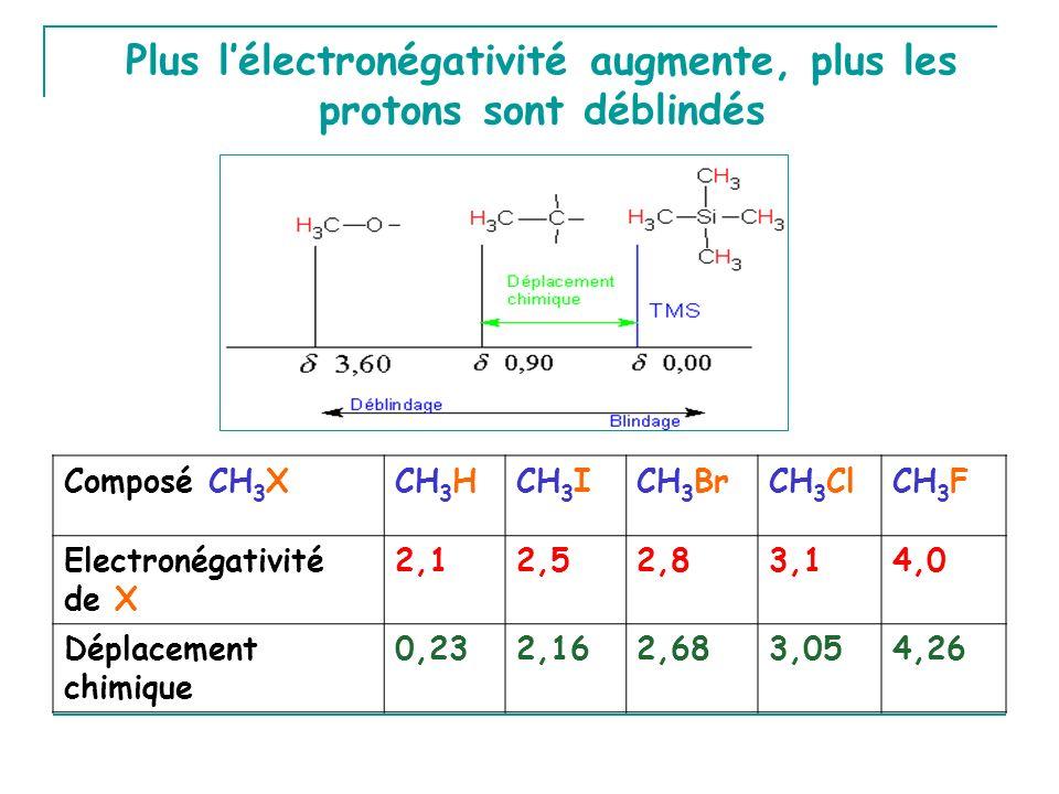 Plus l'électronégativité augmente, plus les protons sont déblindés