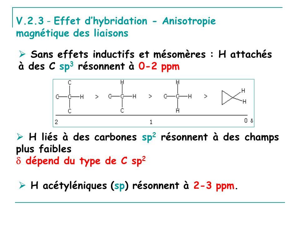 V.2.3 - Effet d'hybridation - Anisotropie magnétique des liaisons