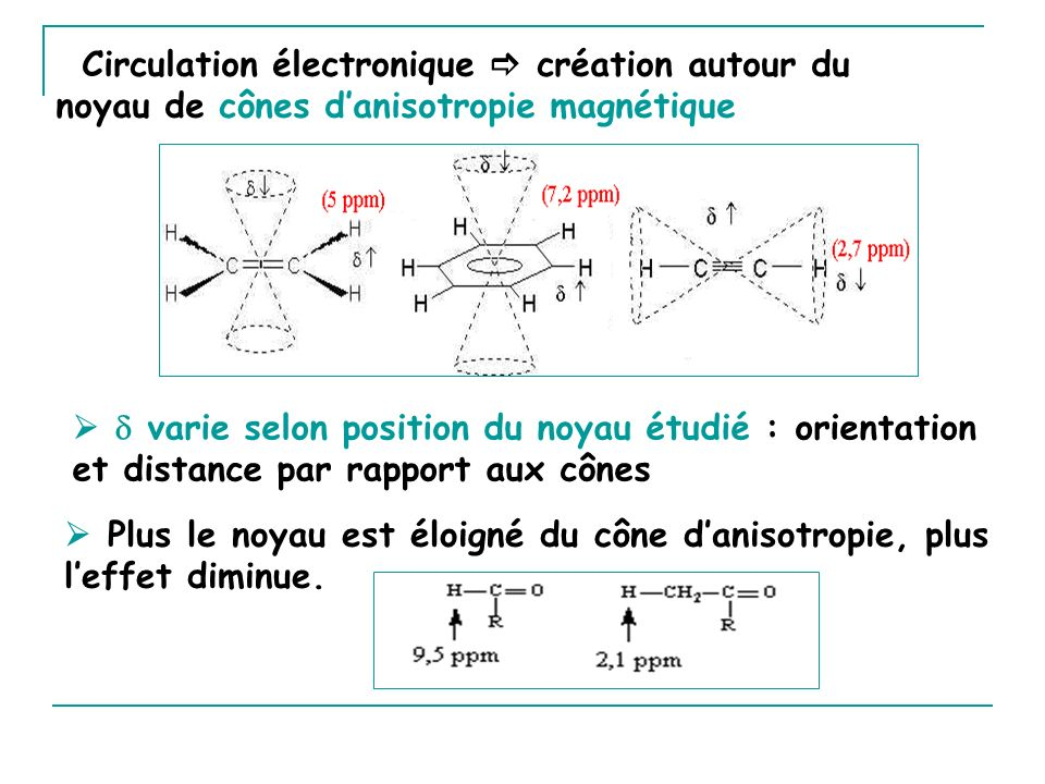 Circulation électronique  création autour du noyau de cônes d'anisotropie magnétique