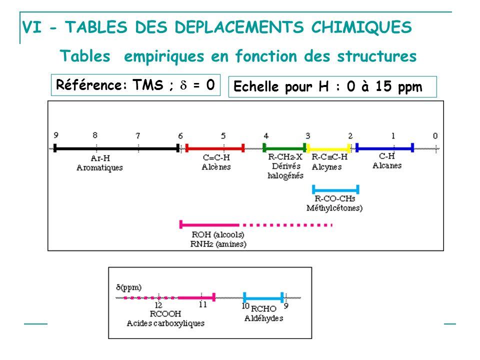 VI - TABLES DES DEPLACEMENTS CHIMIQUES