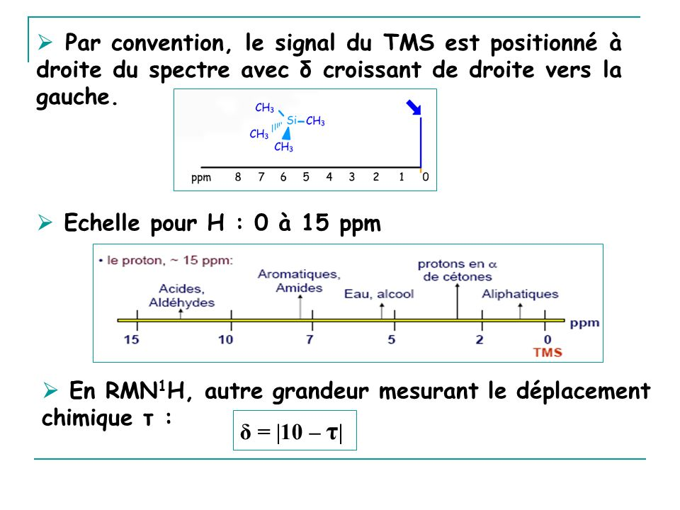  Par convention, le signal du TMS est positionné à droite du spectre avec δ croissant de droite vers la gauche.