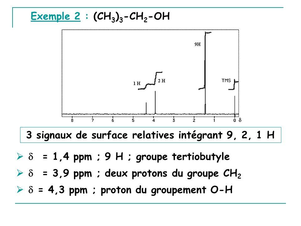 3 signaux de surface relatives intégrant 9, 2, 1 H