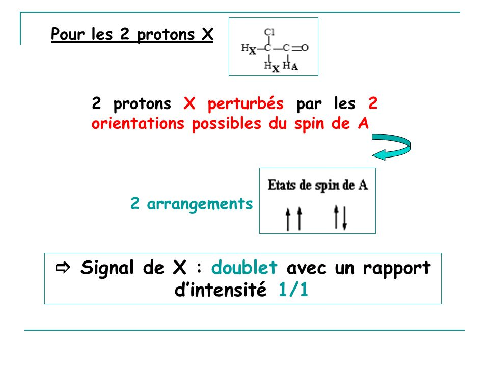  Signal de X : doublet avec un rapport d'intensité 1/1