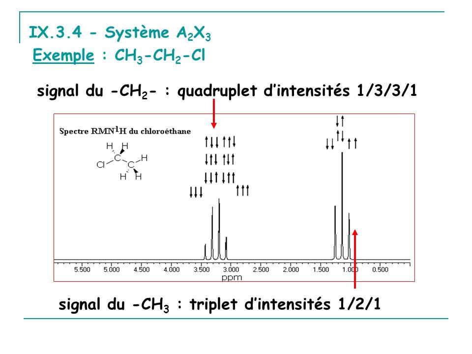 IX.3.4 - Système A2X3 Exemple : CH3-CH2-Cl. signal du -CH2- : quadruplet d'intensités 1/3/3/1.