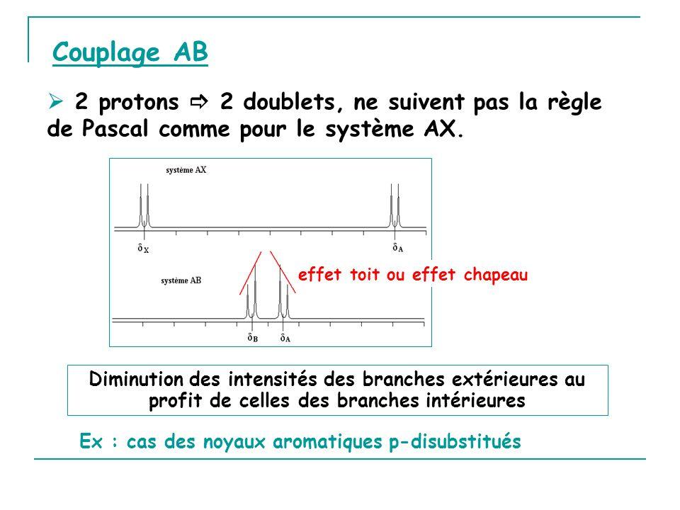 Couplage AB  2 protons  2 doublets, ne suivent pas la règle de Pascal comme pour le système AX. effet toit ou effet chapeau.