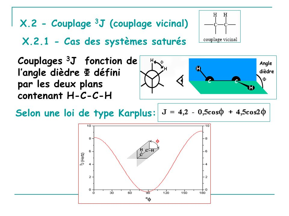 X.2 - Couplage 3J (couplage vicinal)