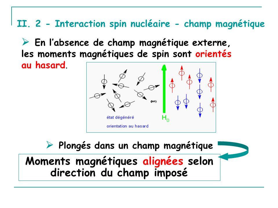 Moments magnétiques alignées selon direction du champ imposé