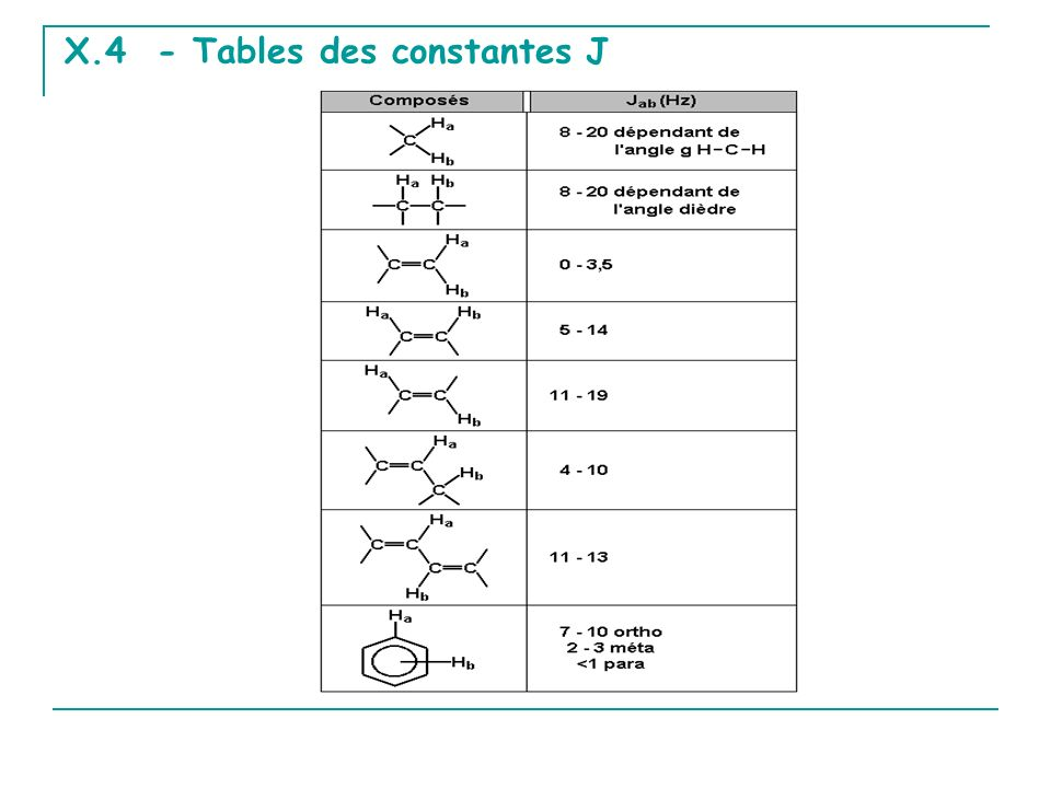 X.4 - Tables des constantes J