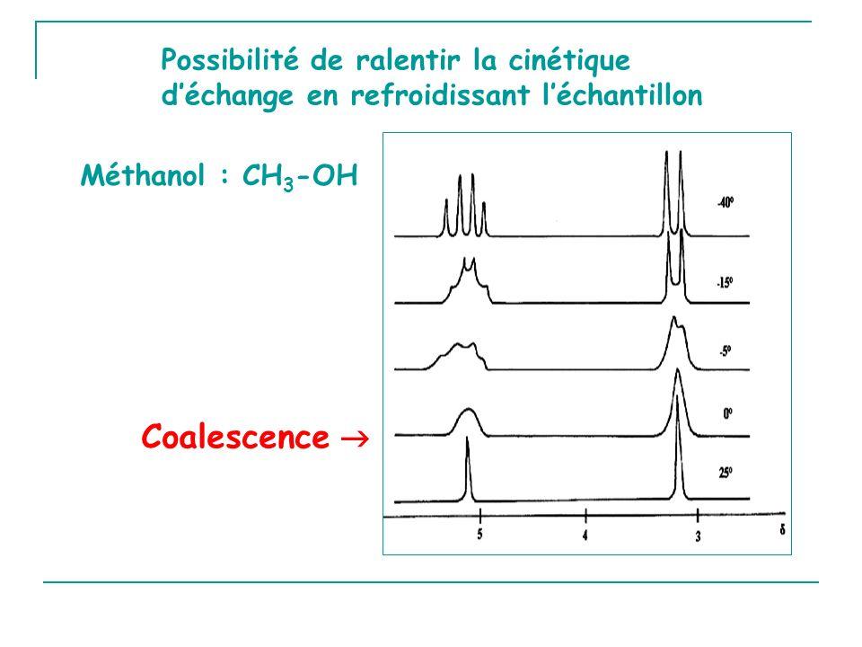 Possibilité de ralentir la cinétique d'échange en refroidissant l'échantillon