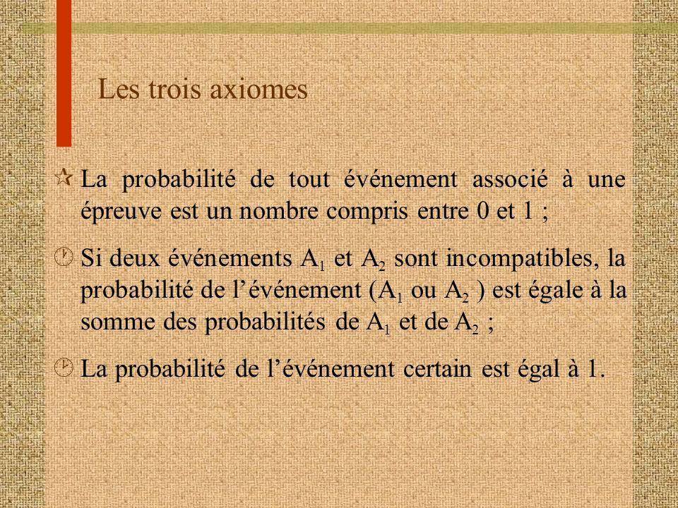 Les trois axiomes La probabilité de tout événement associé à une épreuve est un nombre compris entre 0 et 1 ;