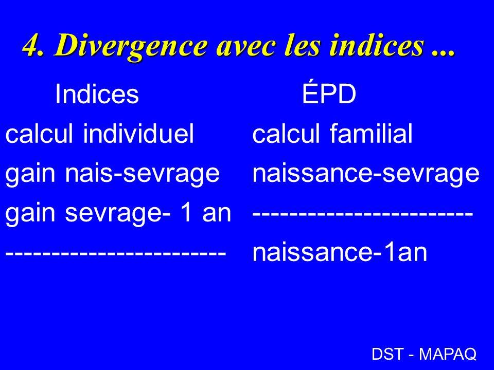 4. Divergence avec les indices ...