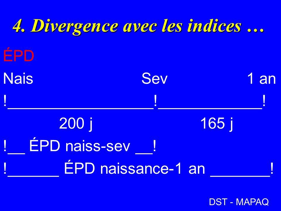 4. Divergence avec les indices …