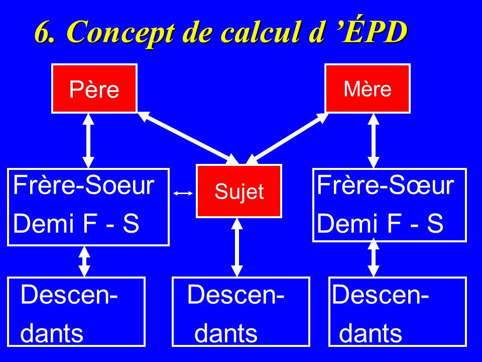 6. Concept de calcul d 'ÉPD
