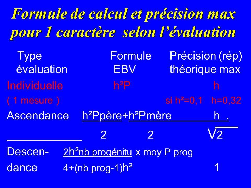 Formule de calcul et précision max pour 1 caractère selon l'évaluation