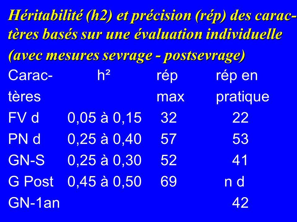Héritabilité (h2) et précision (rép) des carac-tères basés sur une évaluation individuelle (avec mesures sevrage - postsevrage)