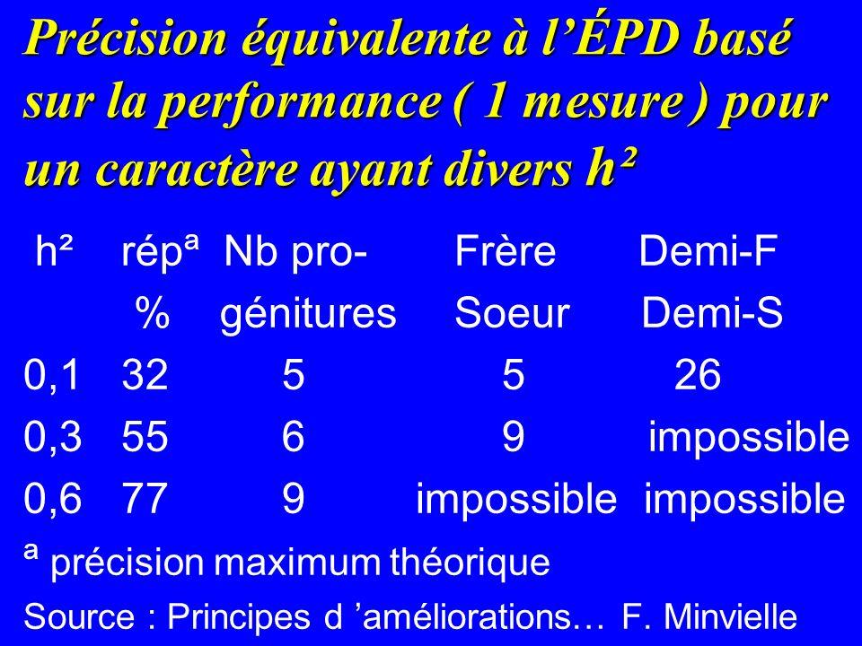 Précision équivalente à l'ÉPD basé sur la performance ( 1 mesure ) pour un caractère ayant divers h²