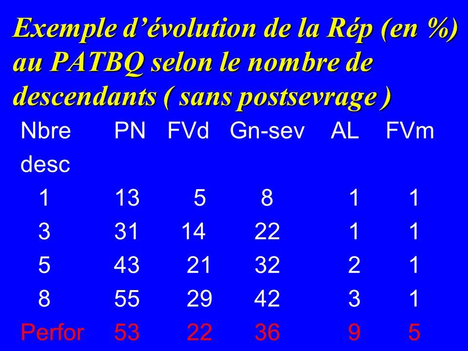 Exemple d'évolution de la Rép (en %) au PATBQ selon le nombre de descendants ( sans postsevrage )