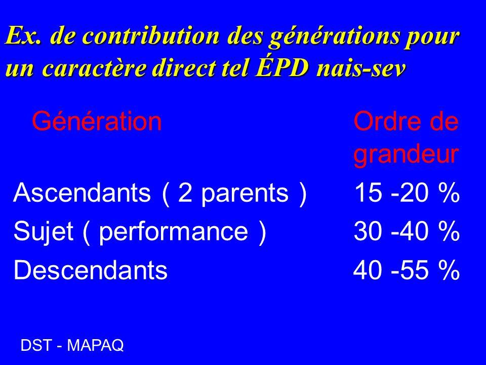 Génération Ordre de grandeur Ascendants ( 2 parents ) 15 -20 %