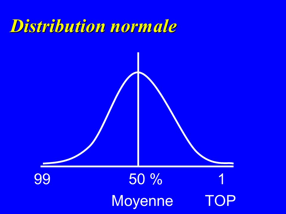Distribution normale 99 50 % 1 Moyenne TOP
