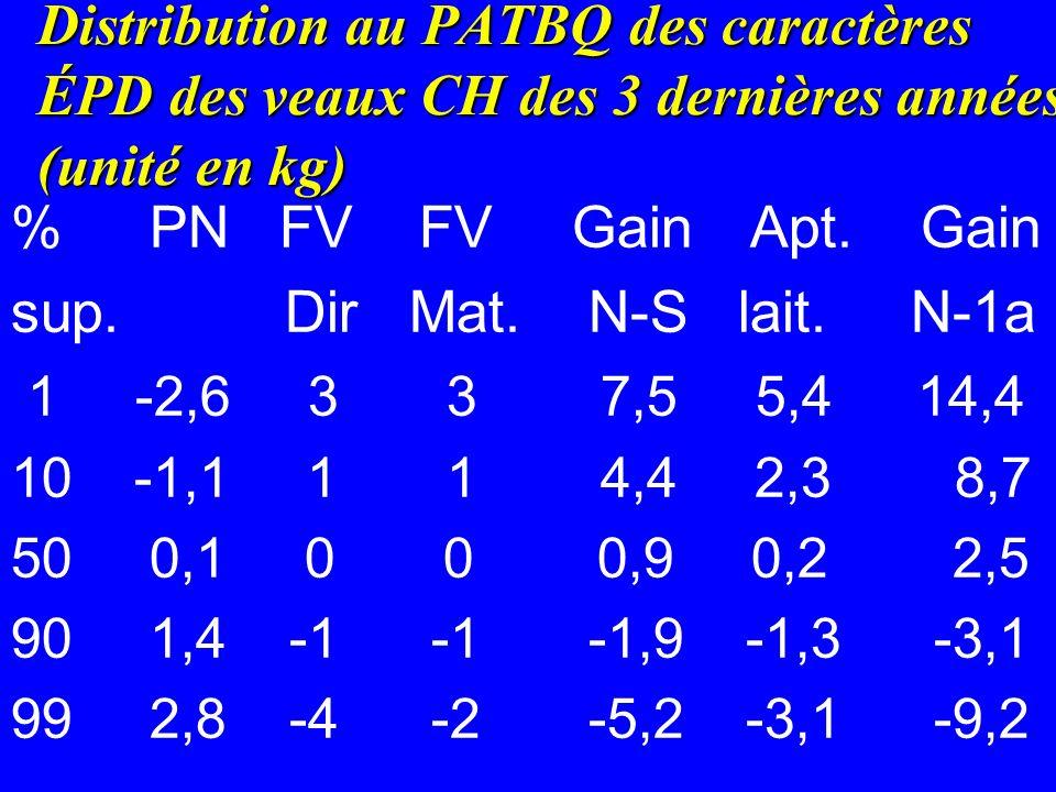 Distribution au PATBQ des caractères ÉPD des veaux CH des 3 dernières années (unité en kg)