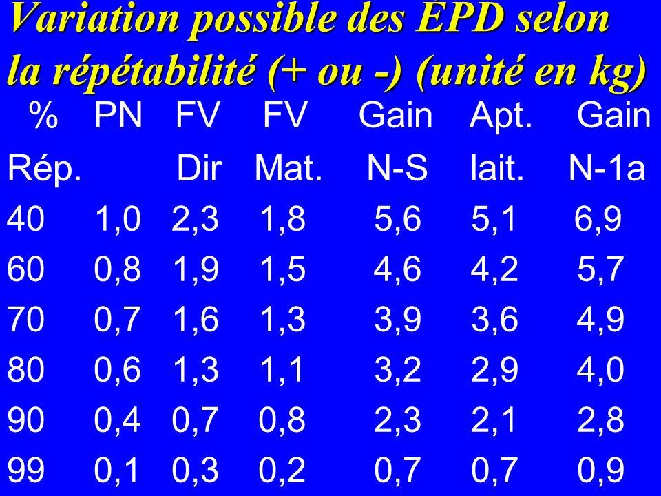 Variation possible des ÉPD selon la répétabilité (+ ou -) (unité en kg)