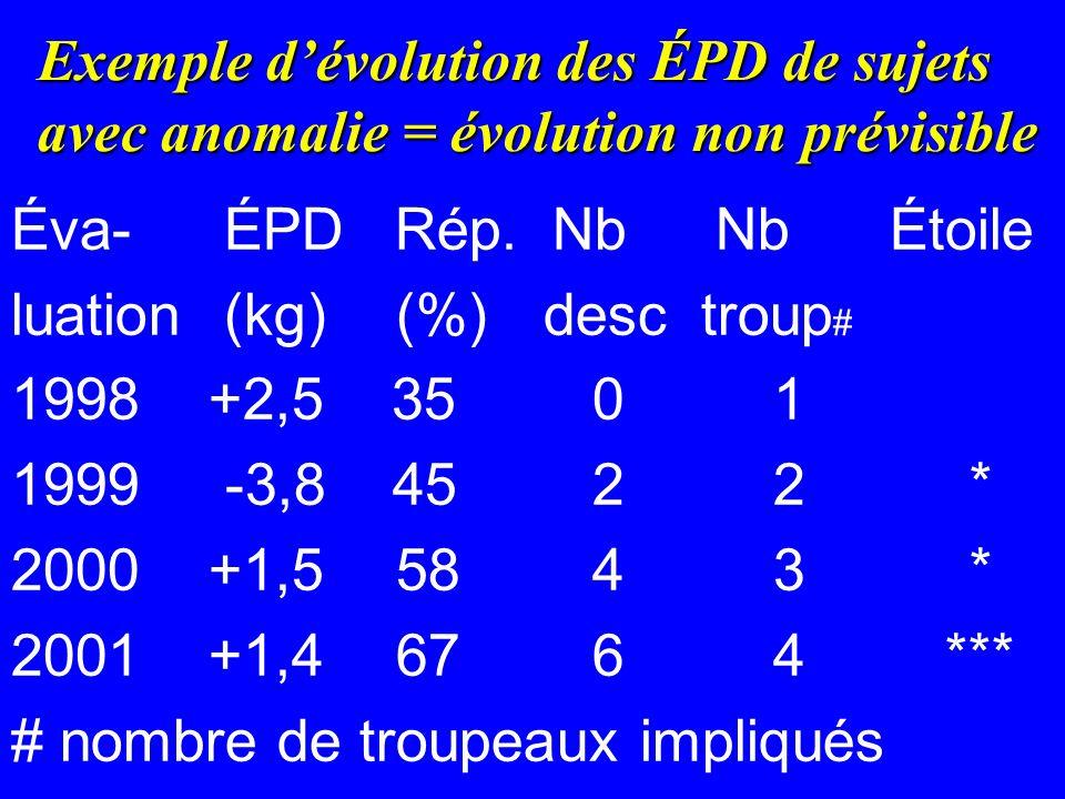 Exemple d'évolution des ÉPD de sujets avec anomalie = évolution non prévisible