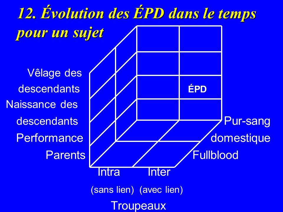 12. Évolution des ÉPD dans le temps pour un sujet