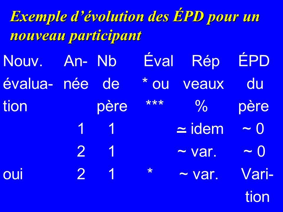 Exemple d'évolution des ÉPD pour un nouveau participant