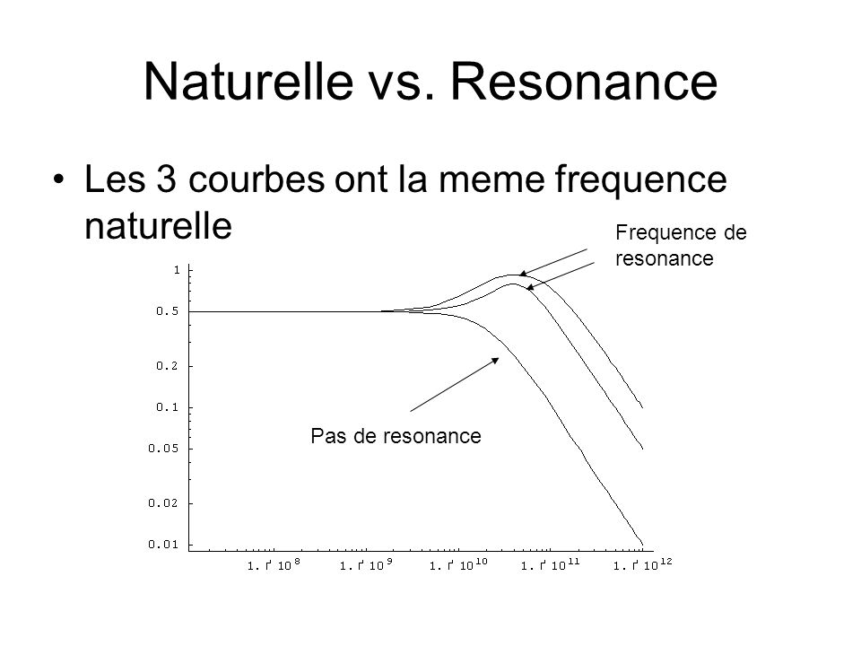 Naturelle vs. Resonance