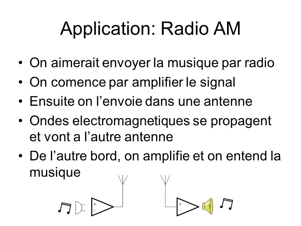 Application: Radio AM On aimerait envoyer la musique par radio