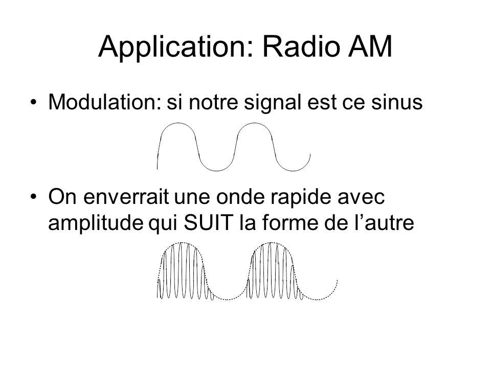 Application: Radio AM Modulation: si notre signal est ce sinus