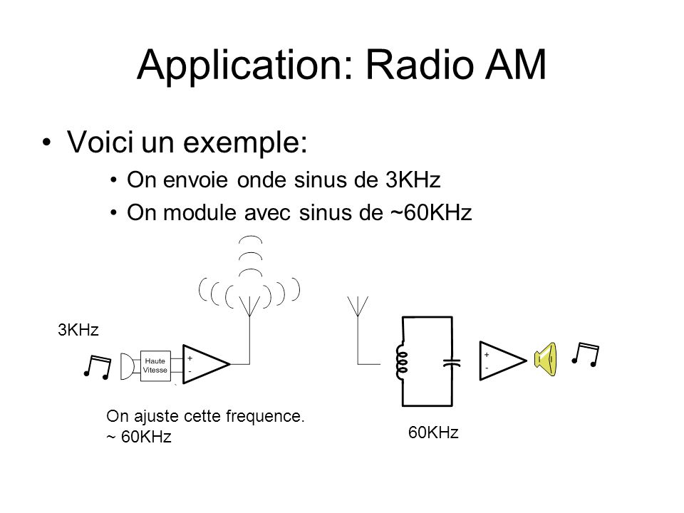 Application: Radio AM Voici un exemple: On envoie onde sinus de 3KHz