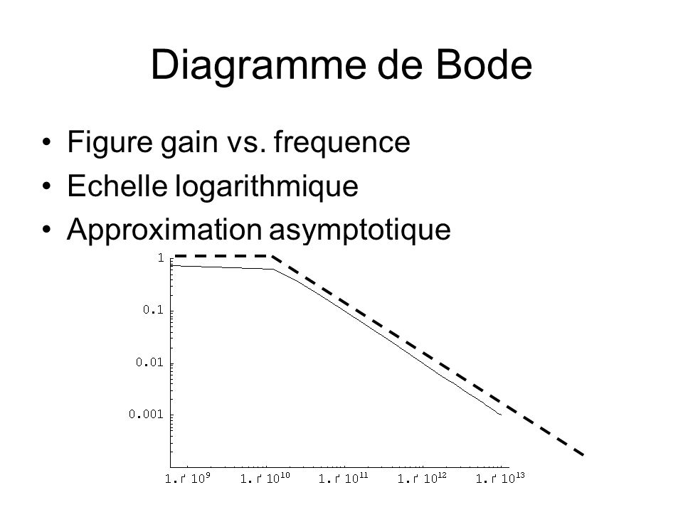 Diagramme de Bode Figure gain vs. frequence Echelle logarithmique