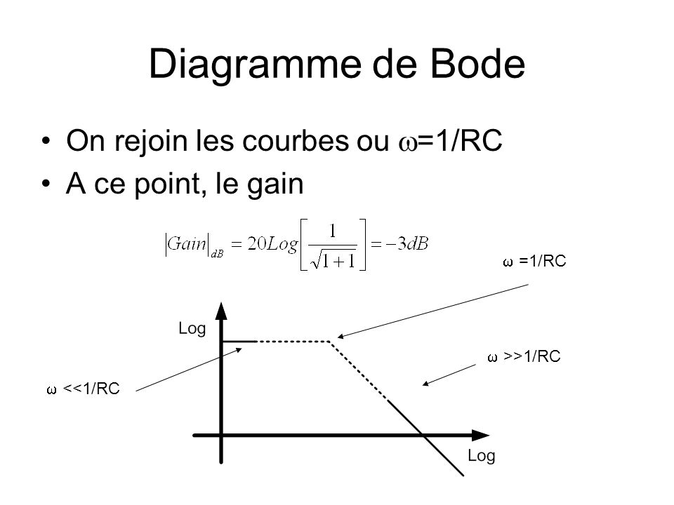 Diagramme de Bode On rejoin les courbes ou w=1/RC A ce point, le gain