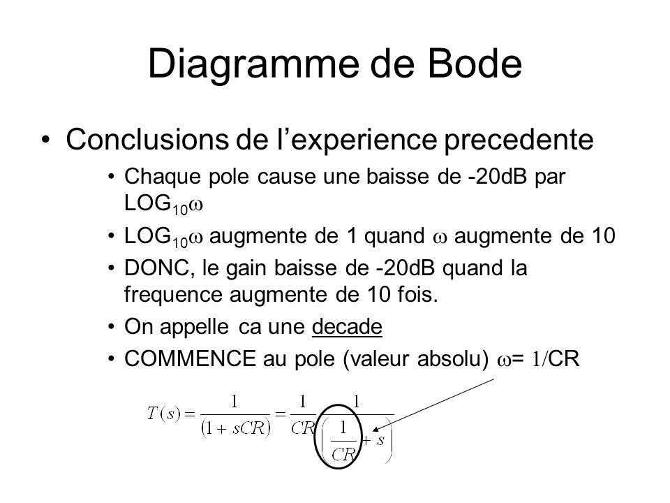 Diagramme de Bode Conclusions de l'experience precedente
