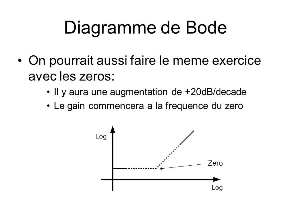 Diagramme de Bode On pourrait aussi faire le meme exercice avec les zeros: Il y aura une augmentation de +20dB/decade.