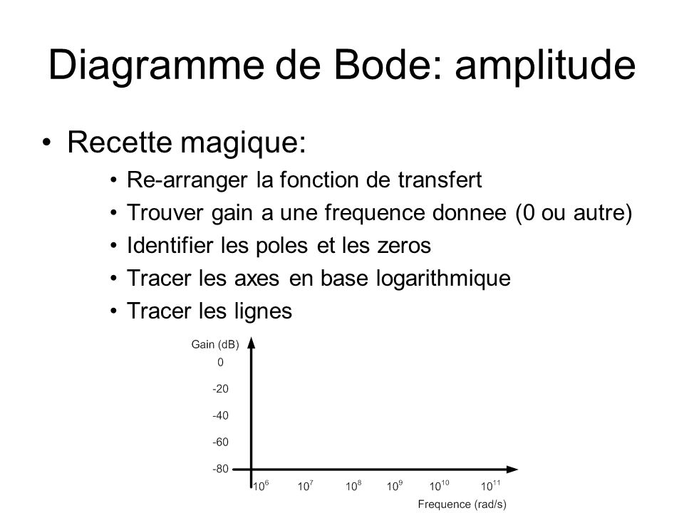 Diagramme de Bode: amplitude