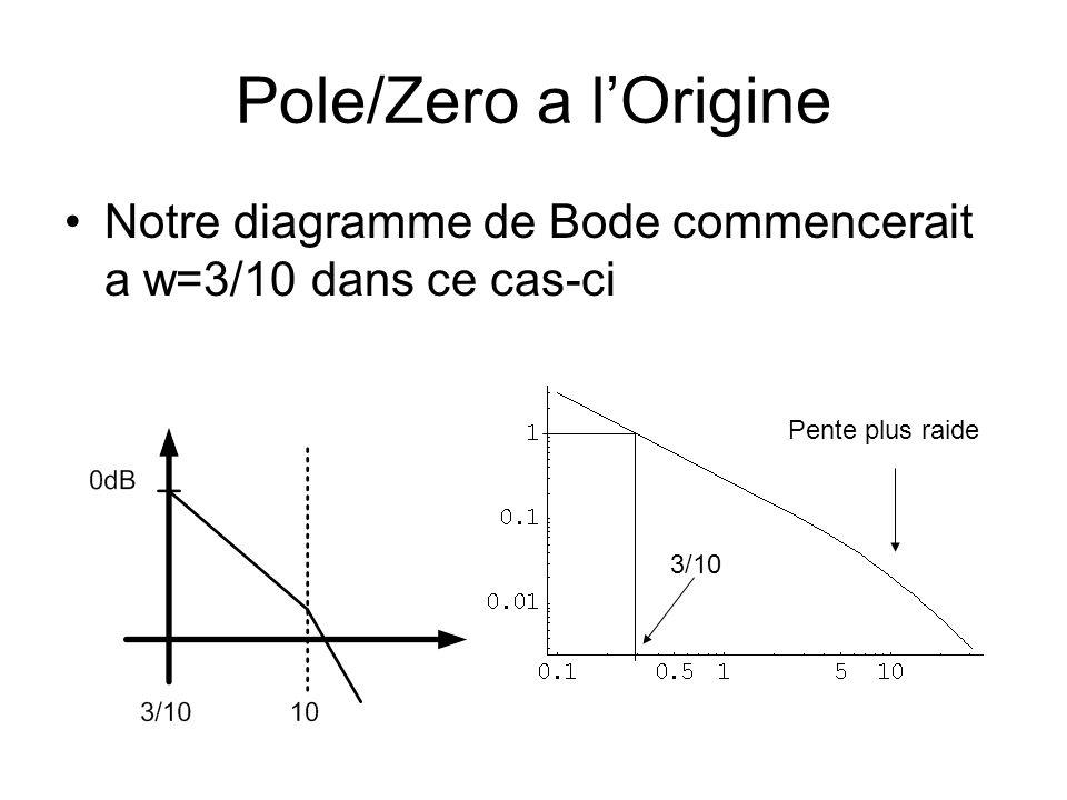 Pole/Zero a l'Origine Notre diagramme de Bode commencerait a w=3/10 dans ce cas-ci. Pente plus raide.