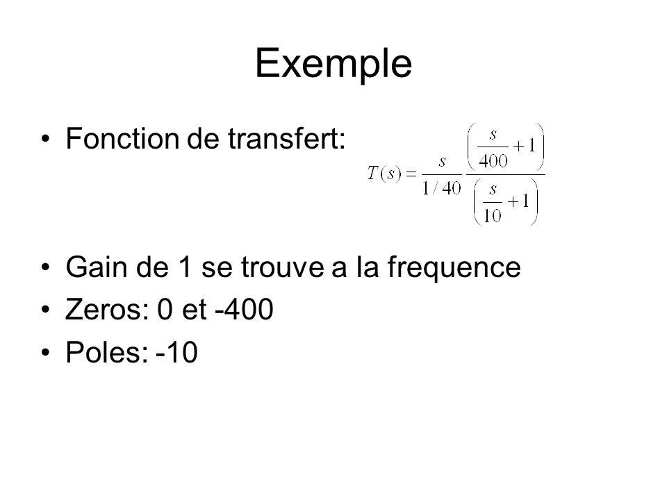 Exemple Fonction de transfert: Gain de 1 se trouve a la frequence