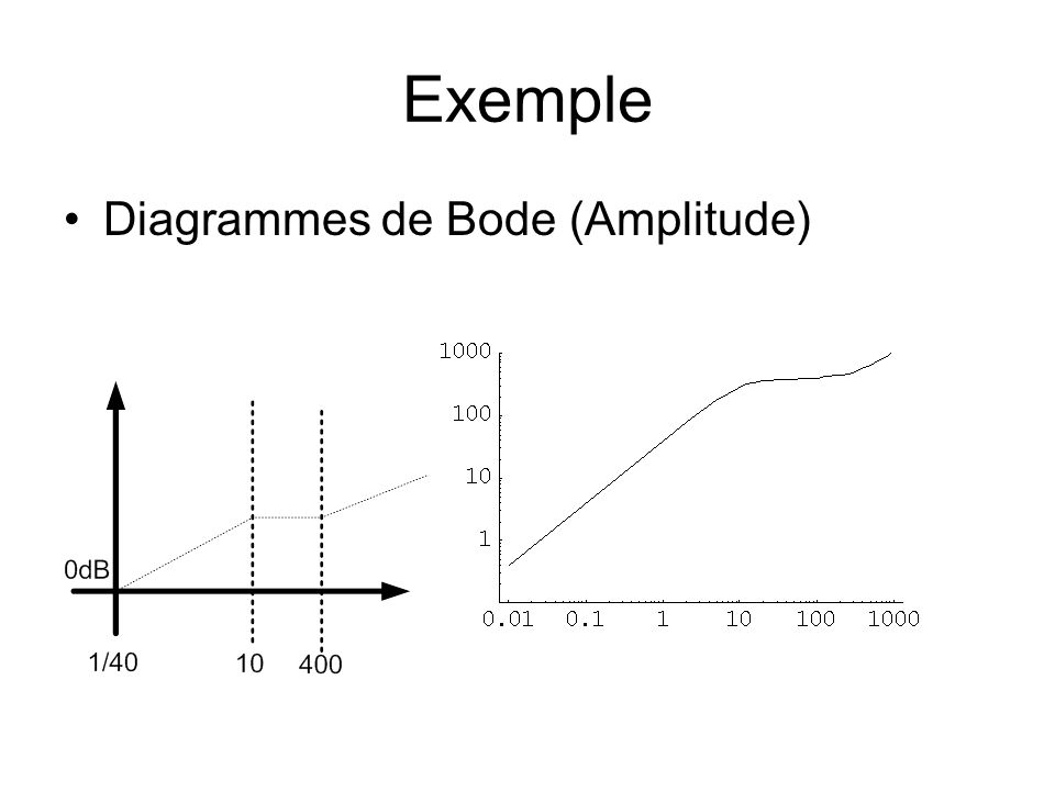 Exemple Diagrammes de Bode (Amplitude)