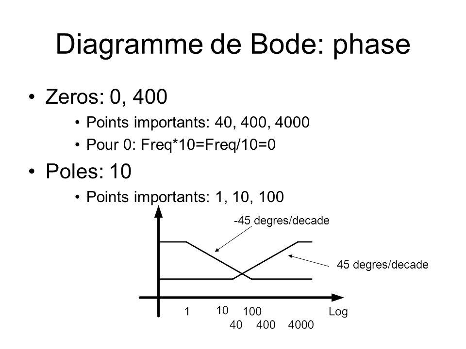 Diagramme de Bode: phase