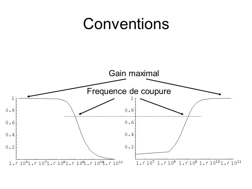 Conventions Gain maximal Frequence de coupure
