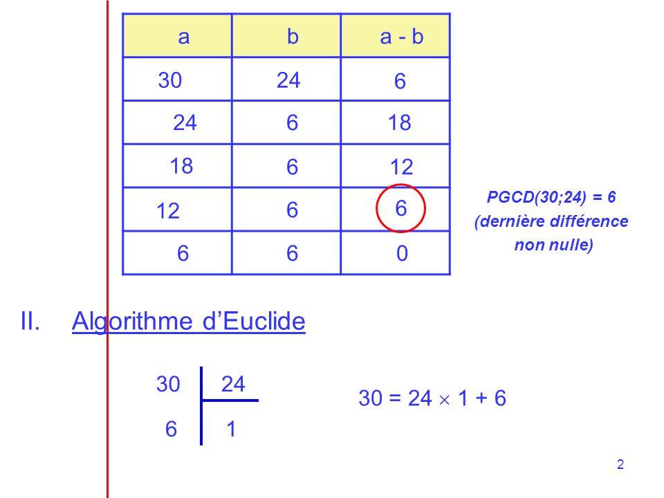 Algorithme d'Euclide a b a - b 30 24 6 24 6 18 18 6 12 12 6 6 6 6 30