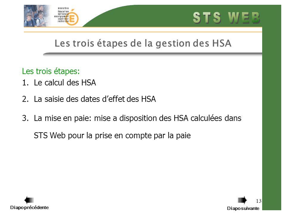Les trois étapes de la gestion des HSA