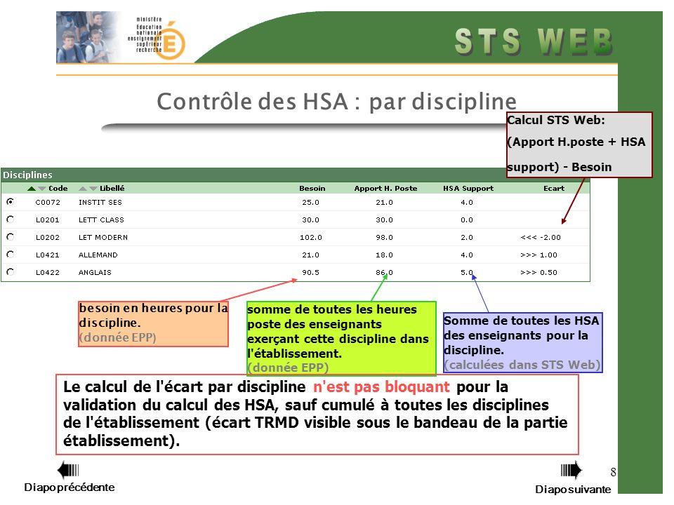 Contrôle des HSA : par discipline
