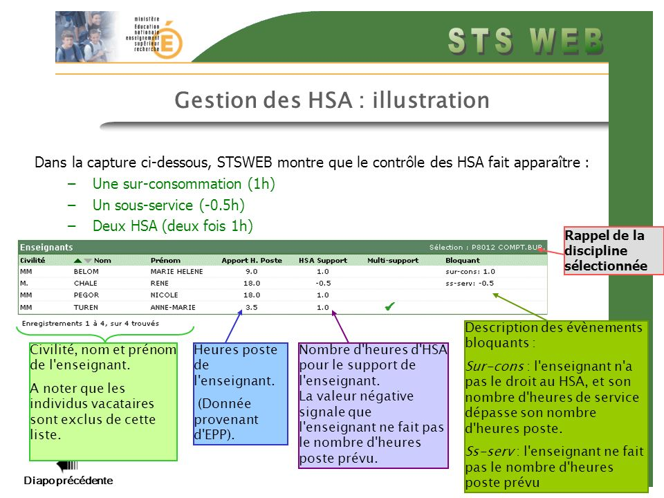 Gestion des HSA : illustration