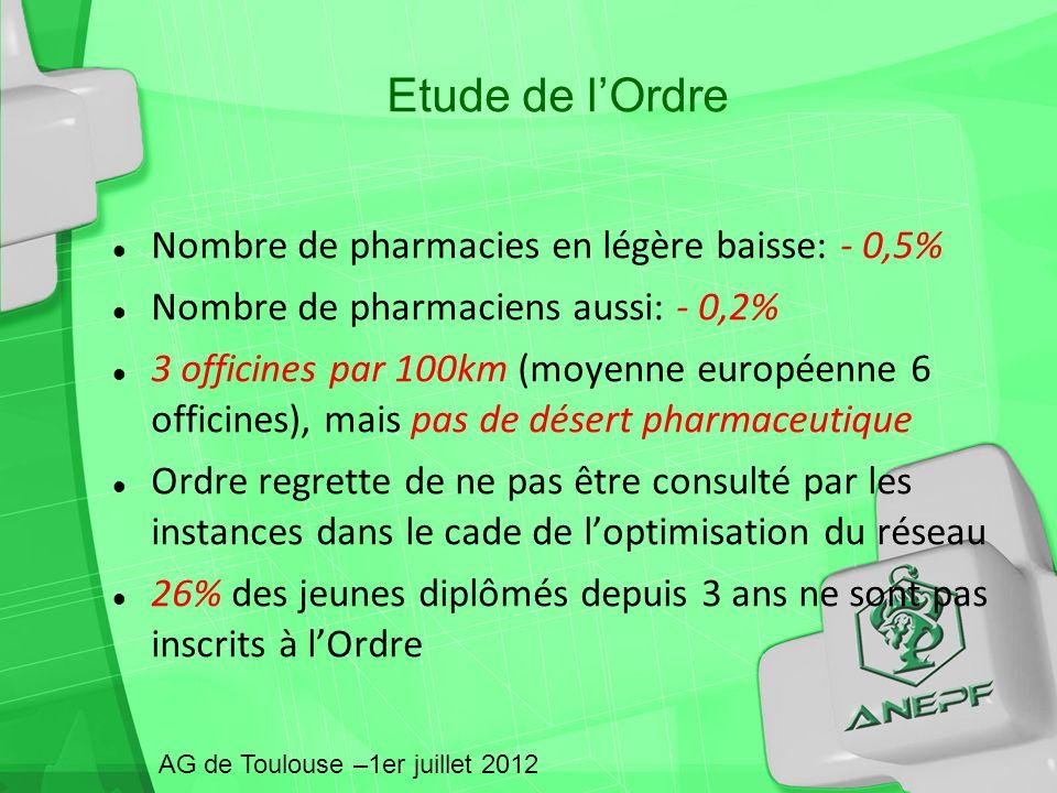 Etude de l'Ordre Nombre de pharmacies en légère baisse: - 0,5%