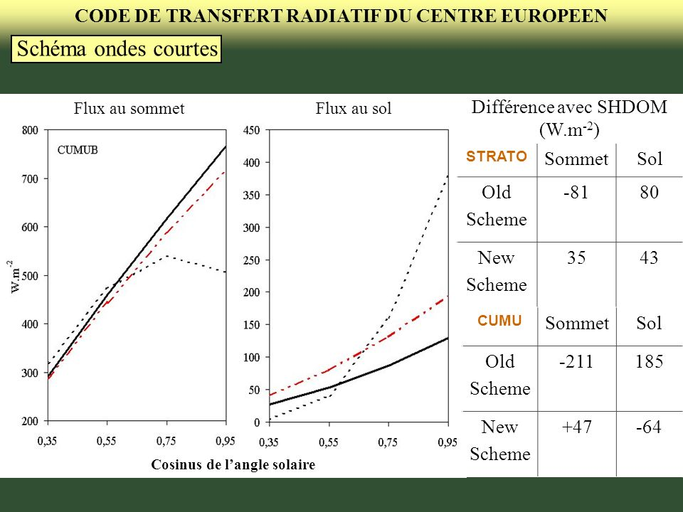 CODE DE TRANSFERT RADIATIF DU CENTRE EUROPEEN